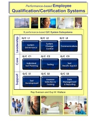 Performance-based Employee Qualification/Certification Systems
